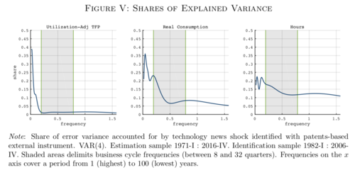 When Creativity Strikes: News Shocks and Business Cycle Fluctuations